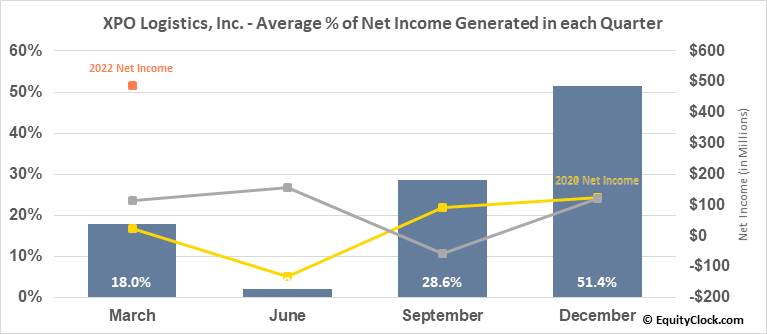 XPO Logistics, Inc. (NYSE:XPO) Net Income Seasonality