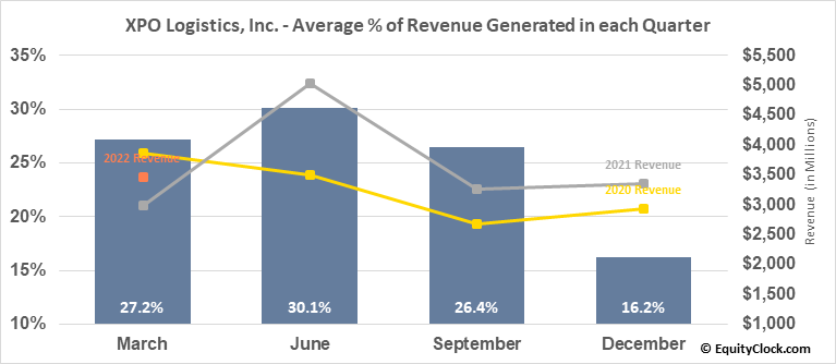 XPO Logistics, Inc. (NYSE:XPO) Revenue Seasonality