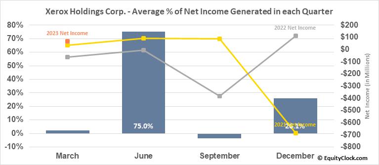 Xerox Holdings Corp. (NYSE:XRX) Net Income Seasonality