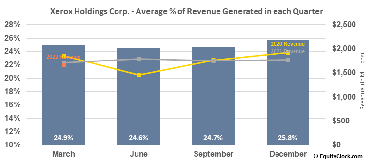 Xerox Holdings Corp. (NYSE:XRX) Revenue Seasonality