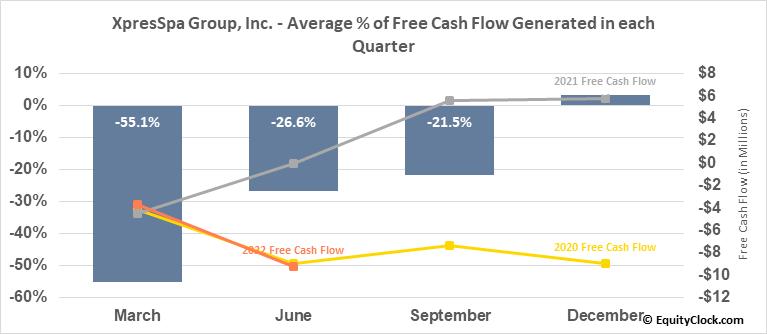 XpresSpa Group, Inc. (NASD:XSPA) Free Cash Flow Seasonality