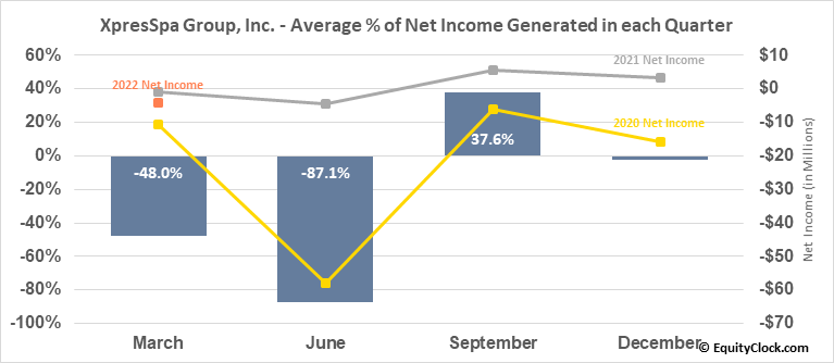 XpresSpa Group, Inc. (NASD:XSPA) Net Income Seasonality