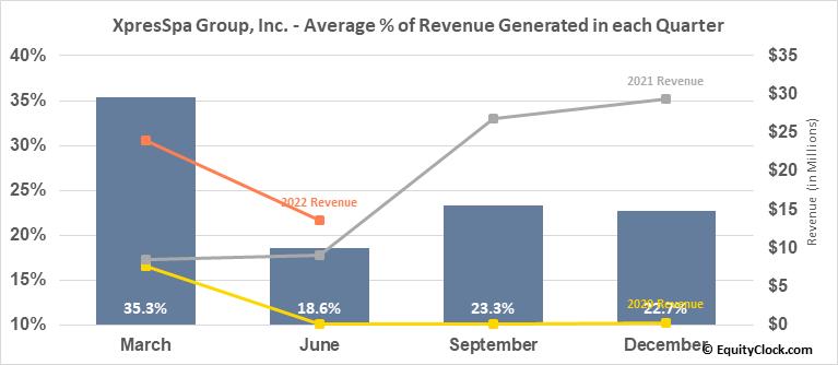 XpresSpa Group, Inc. (NASD:XSPA) Revenue Seasonality