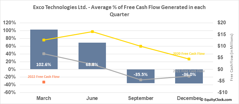 Exco Technologies Ltd. (TSE:XTC.TO) Free Cash Flow Seasonality