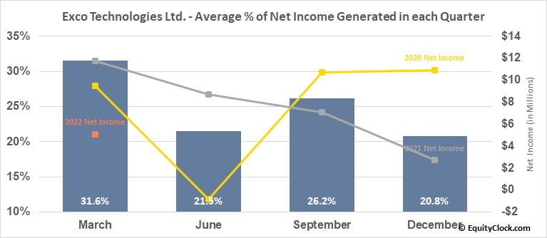 Exco Technologies Ltd. (TSE:XTC.TO) Net Income Seasonality