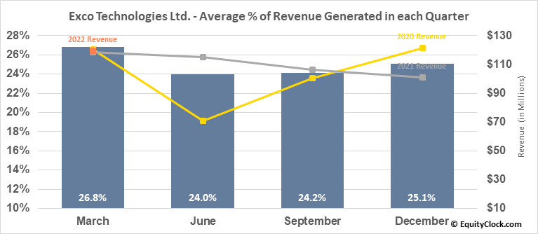 Exco Technologies Ltd. (TSE:XTC.TO) Revenue Seasonality