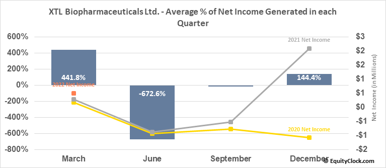 XTL Biopharmaceuticals Ltd. (NASD:XTLB) Net Income Seasonality