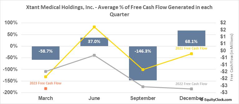 Xtant Medical Holdings, Inc. (AMEX:XTNT) Free Cash Flow Seasonality
