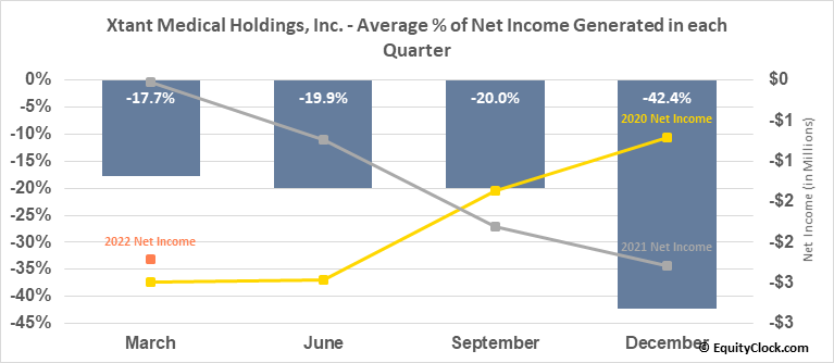 Xtant Medical Holdings, Inc. (AMEX:XTNT) Net Income Seasonality