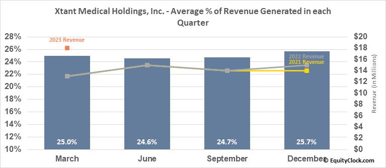 Xtant Medical Holdings, Inc. (AMEX:XTNT) Revenue Seasonality