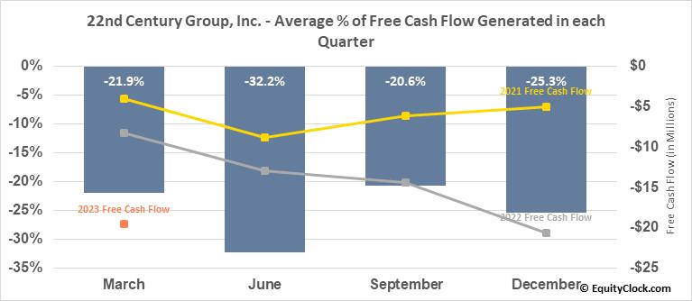 22nd Century Group, Inc. (AMEX:XXII) Free Cash Flow Seasonality