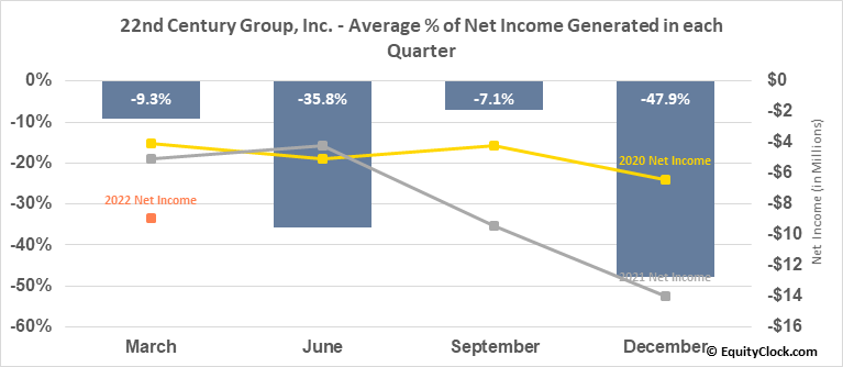 22nd Century Group, Inc. (AMEX:XXII) Net Income Seasonality