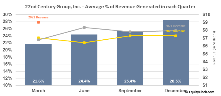 22nd Century Group, Inc. (AMEX:XXII) Revenue Seasonality
