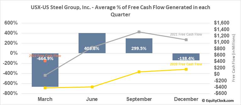 USX-US Steel Group, Inc. (NYSE:X) Free Cash Flow Seasonality