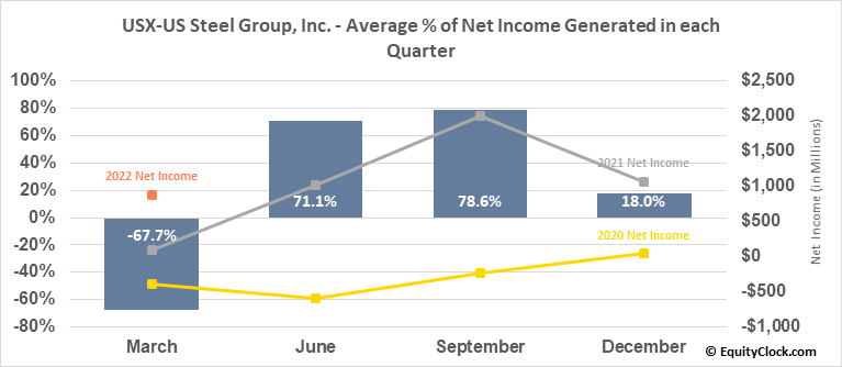 USX-US Steel Group, Inc. (NYSE:X) Net Income Seasonality