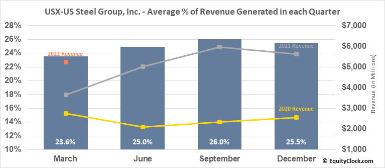 USX-US Steel Group, Inc. (NYSE:X) Revenue Seasonality