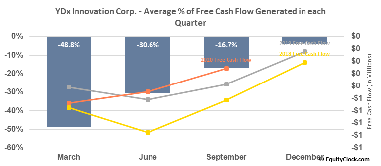 YDx Innovation Corp. (TSXV:YDX.V) Free Cash Flow Seasonality