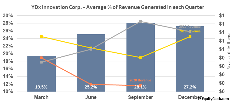 YDx Innovation Corp. (TSXV:YDX.V) Revenue Seasonality
