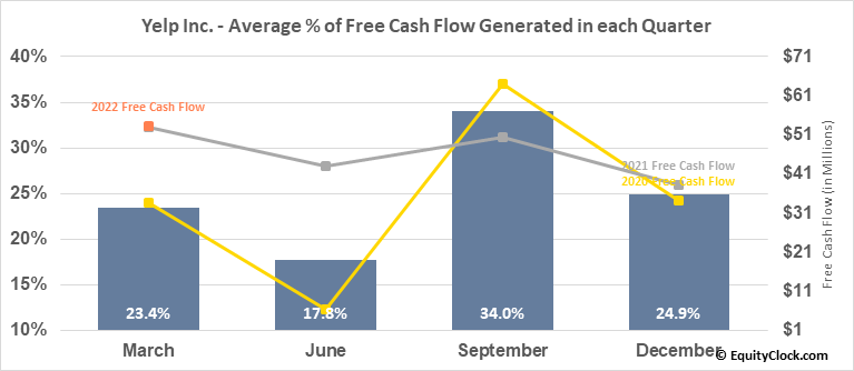 Yelp Inc. (NYSE:YELP) Free Cash Flow Seasonality