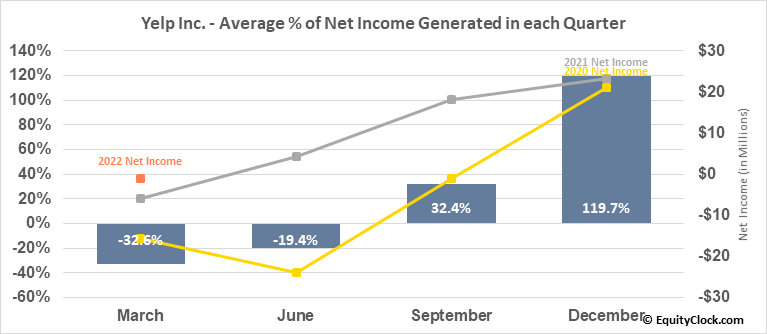 Yelp Inc. (NYSE:YELP) Net Income Seasonality