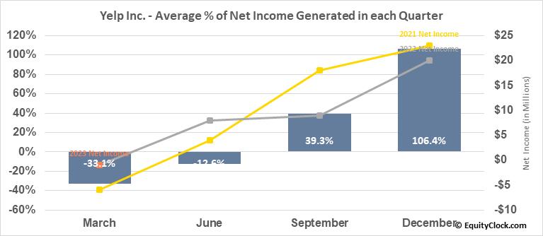 Yelp Inc. (NYSE:YELP) Net Income Seasonality