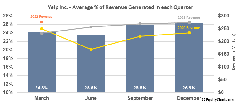 Yelp Inc. (NYSE:YELP) Revenue Seasonality