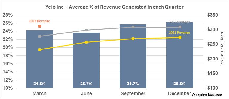 Yelp Inc. (NYSE:YELP) Revenue Seasonality
