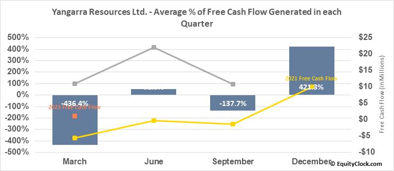 Yangarra Resources Ltd. (TSE:YGR.TO) Free Cash Flow Seasonality