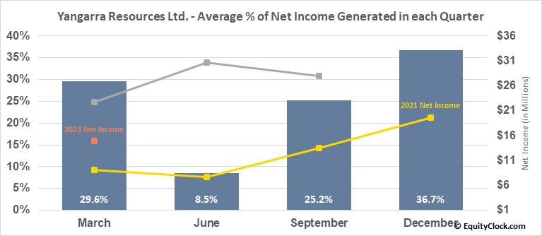 Yangarra Resources Ltd. (TSE:YGR.TO) Net Income Seasonality