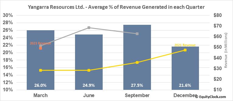 Yangarra Resources Ltd. (TSE:YGR.TO) Revenue Seasonality