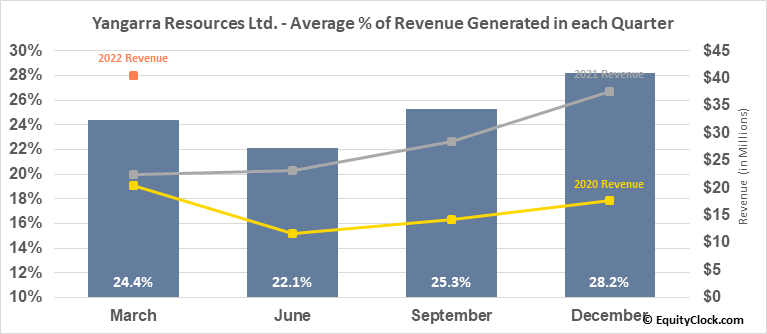 Yangarra Resources Ltd. (OTCMKT:YGRAF) Revenue Seasonality