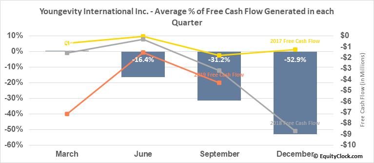Youngevity International Inc. (NASD:YGYI) Free Cash Flow Seasonality