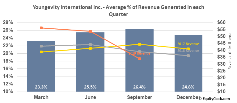 Youngevity International Inc. (NASD:YGYI) Revenue Seasonality