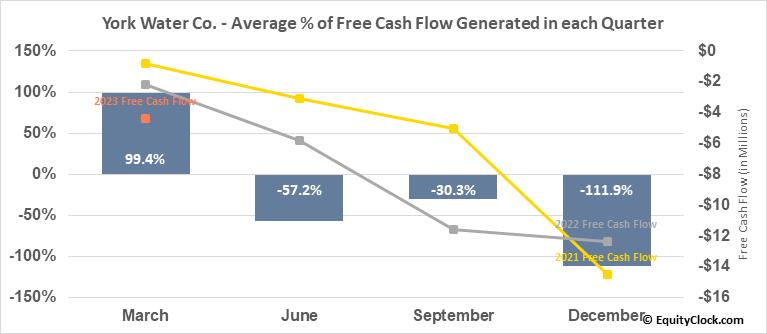 York Water Co. (NASD:YORW) Free Cash Flow Seasonality