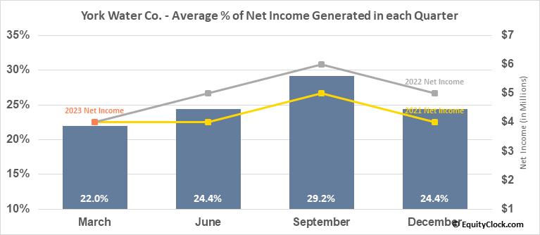 York Water Co. (NASD:YORW) Net Income Seasonality
