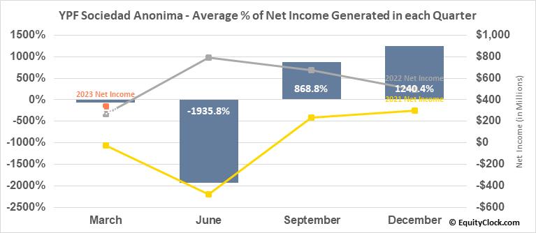 YPF Sociedad Anonima (NYSE:YPF) Net Income Seasonality