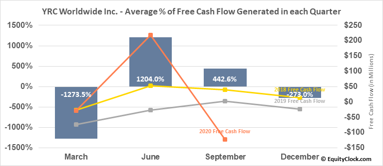 YRC Worldwide Inc. (NASD:YRCW) Free Cash Flow Seasonality