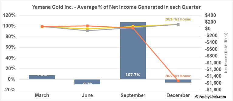 Yamana Gold Inc. (TSE:YRI.TO) Net Income Seasonality