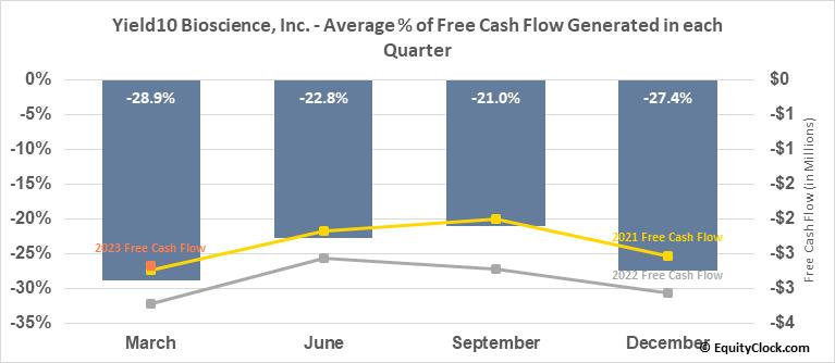 Yield10 Bioscience, Inc. (NASD:YTEN) Free Cash Flow Seasonality