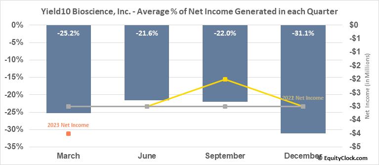 Yield10 Bioscience, Inc. (NASD:YTEN) Net Income Seasonality