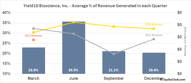Yield10 Bioscience, Inc. (NASD:YTEN) Revenue Seasonality