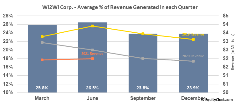 Wi2Wi Corp. (TSXV:YTY.V) Revenue Seasonality