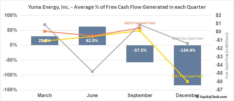 Yuma Energy, Inc. (AMEX:YUMA) Free Cash Flow Seasonality