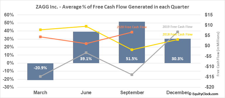 ZAGG Inc. (NASD:ZAGG) Free Cash Flow Seasonality