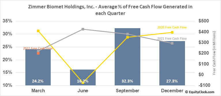 Zimmer Biomet Holdings, Inc. (NYSE:ZBH) Free Cash Flow Seasonality