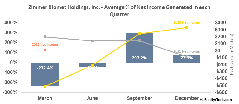Zimmer Biomet Holdings, Inc. (NYSE:ZBH) Net Income Seasonality