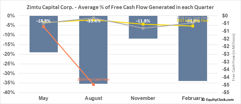 Zimtu Capital Corp. (TSXV:ZC.V) Free Cash Flow Seasonality