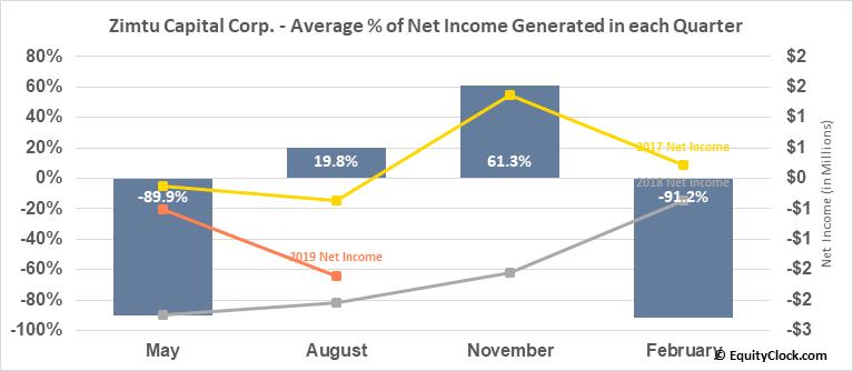 Zimtu Capital Corp. (TSXV:ZC.V) Net Income Seasonality