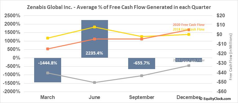 Zenabis Global Inc. (TSE:ZENA.TO) Free Cash Flow Seasonality