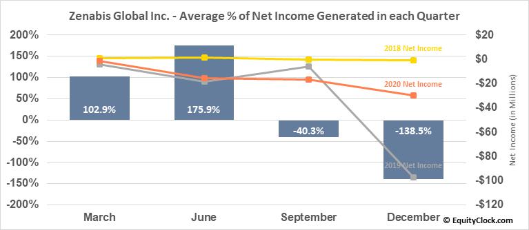 Zenabis Global Inc. (TSE:ZENA.TO) Net Income Seasonality